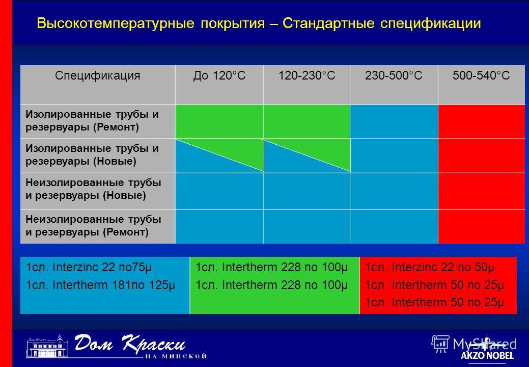 Высокотемпературные покрытия – Стандартные спецификации Спецификация До 120°C120-230°C230-500°C500-540°C Изолированные трубы и резервуары (Ремонт) Изолированные трубы и резервуары (Новые) Неизолированные трубы и резервуары (Новые) Неизолированные тру