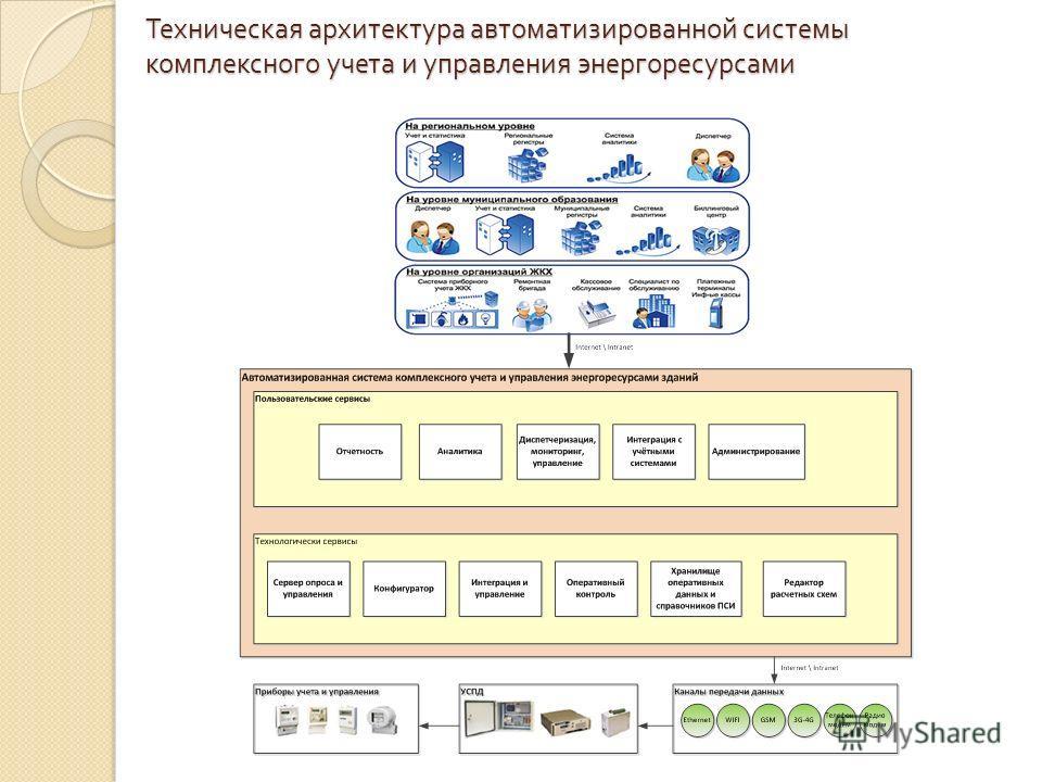 Техническая архитектура автоматизированной системы комплексного учета и управления энергоресурсами
