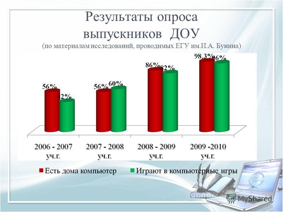 Результаты опроса выпускников ДОУ (по материалам исследований, проводимых ЕГУ им.И.А. Бунина)