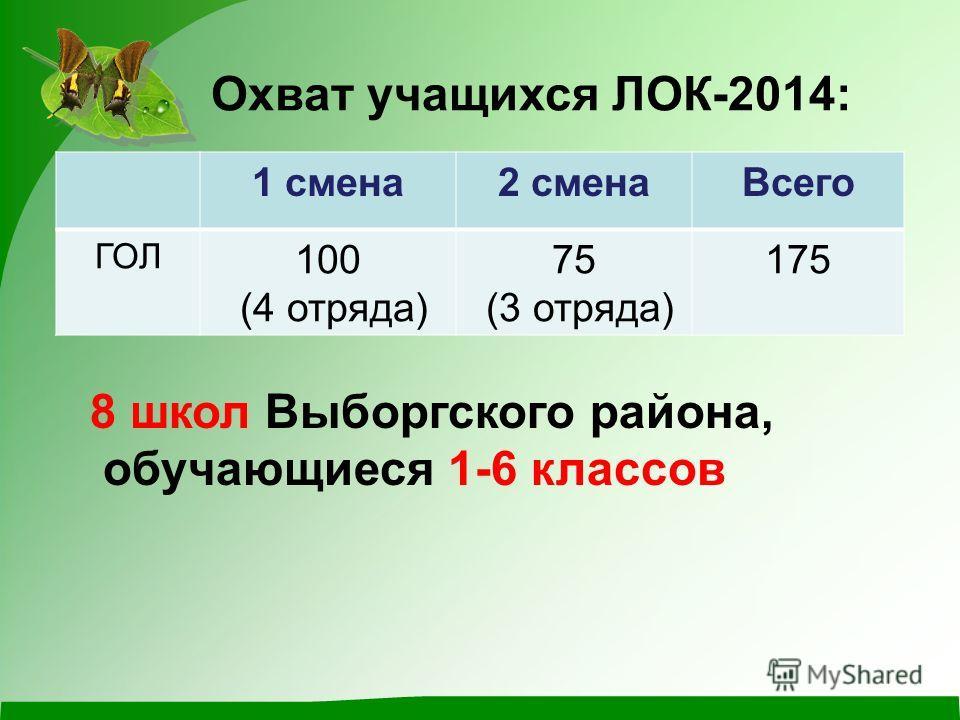 Охват учащихся ЛОК-2014: 1 смена 2 смена Всего ГОЛ 100 (4 отряда) 75 (3 отряда) 175 8 школ Выборгского района, обучающиеся 1-6 классов