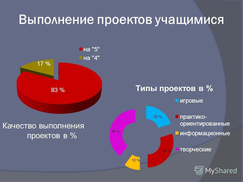 Выполнение проектов учащимися 17 % 83 % Качество выполнения проектов в %