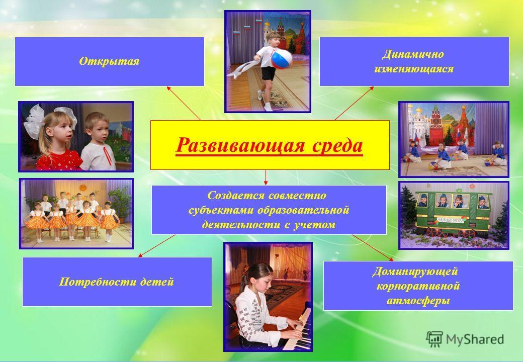 Развивающая среда Создается совместно субъектами образовательной деятельности с учетом Открытая Динамично изменяющаяся Доминирующей корпоративной атмосферы Потребности детей