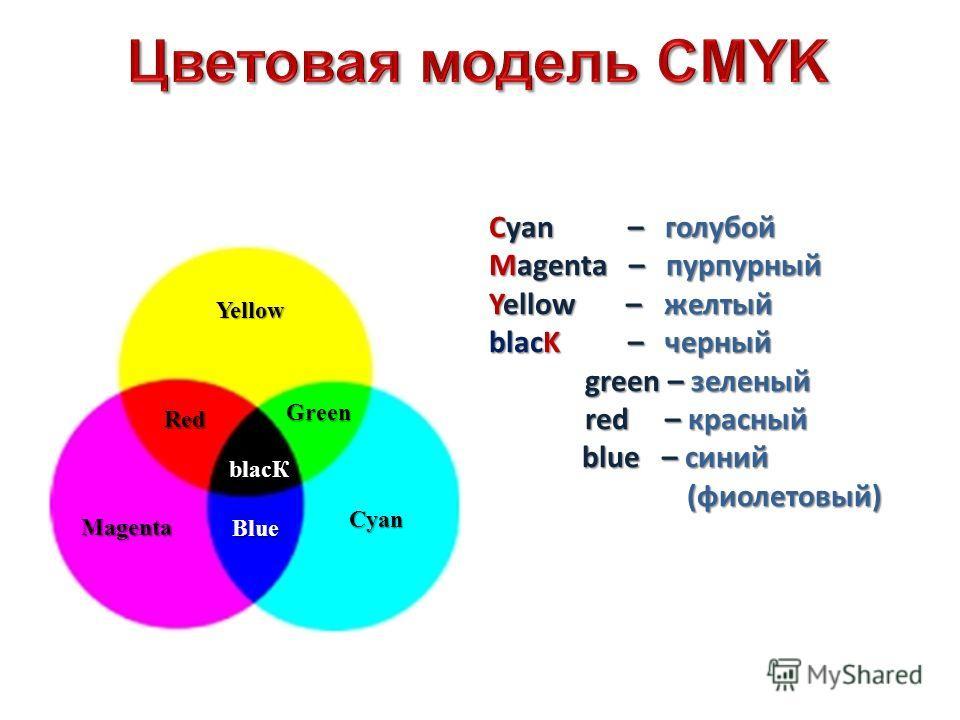 Green Cyan Yellow Magenta blacК Red Blue Cyan – голубой Magenta – пурпурный Yellow – желтый blacK – черный green – зеленый red – красный blue – синий (фиолетовый) blue – синий (фиолетовый)