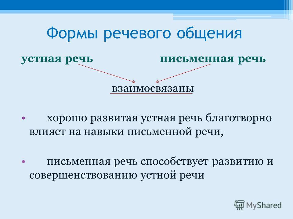 Формы речевого общения устная речь письменная речь взаимосвязаны хорошо развитая устная речь благотворно влияет на навыки письменной речи, письменная речь способствует развитию и совершенствованию устной речи