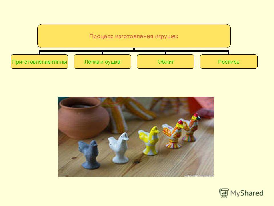 Процесс изготовления игрушек Приготовление глины Лепка и сушка ОбжигРоспись
