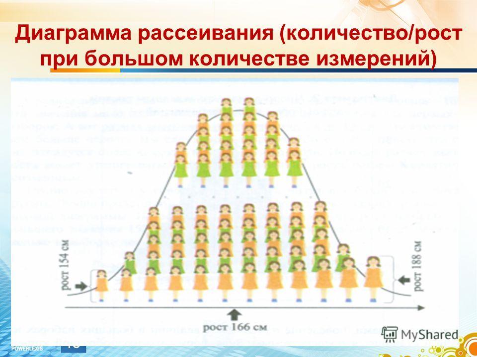 Диаграмма рассеивания (количество/рост при большом количестве измерений) 13
