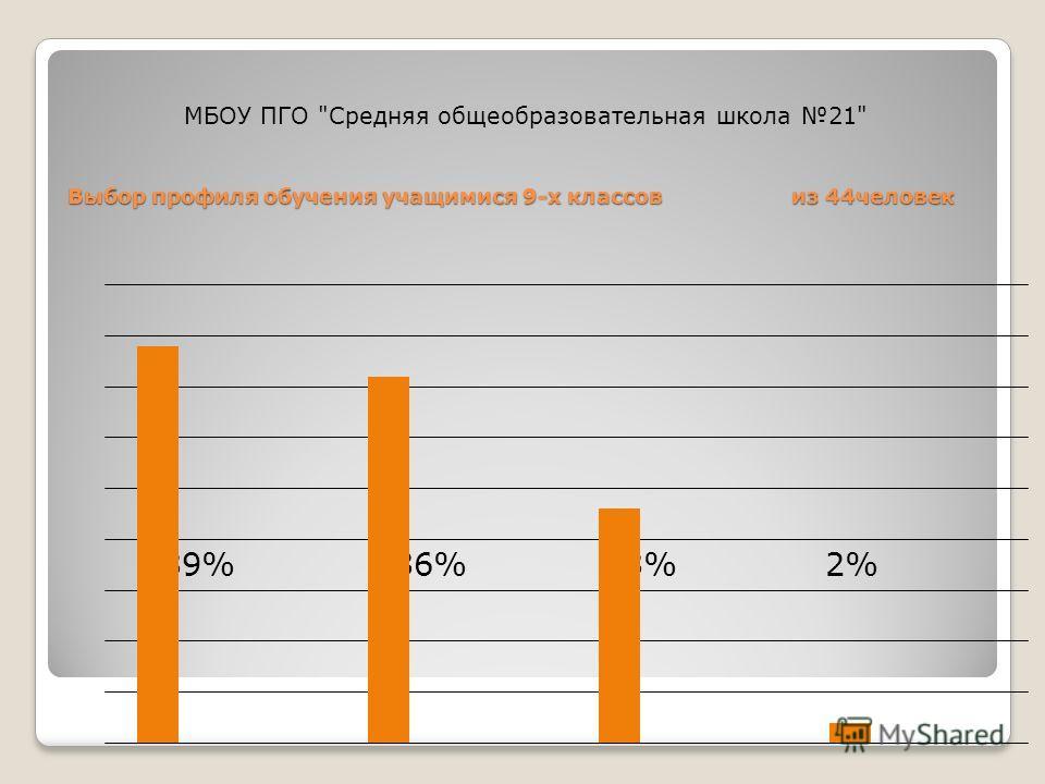 Выбор профиля обучения учащимися 9-х классов из 44 человек 39% 36% 23% 2% МБОУ ПГО Средняя общеобразовательная школа 21