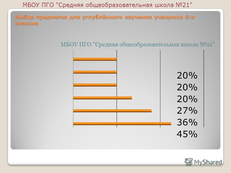 Выбор предметов для углублённого изучения учащихся 9-х классов 20% 27% 36% 45% МБОУ ПГО Средняя общеобразовательная школа 21