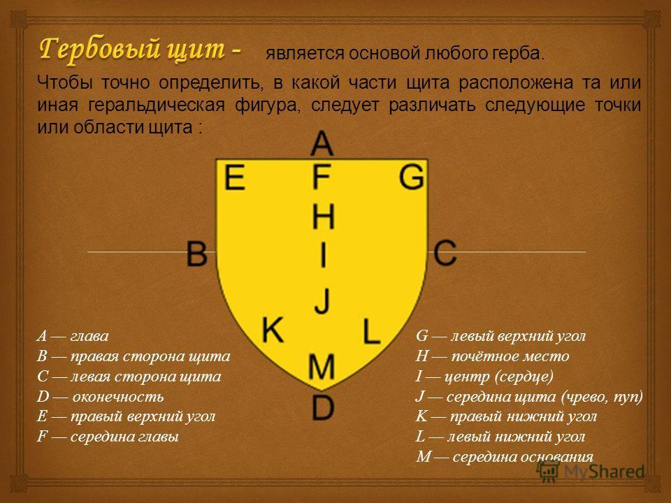 является основой любого герба. A глава B правая сторона щита C левая сторона щита D оконечность E правый верхний угол F середина главы G левый верхний угол H почётное место I центр (сердце) J середина щита (чрево, пуп) K правый нижний угол L левый ни