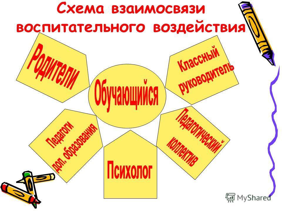 Схема взаимосвязи воспитательного воздействия