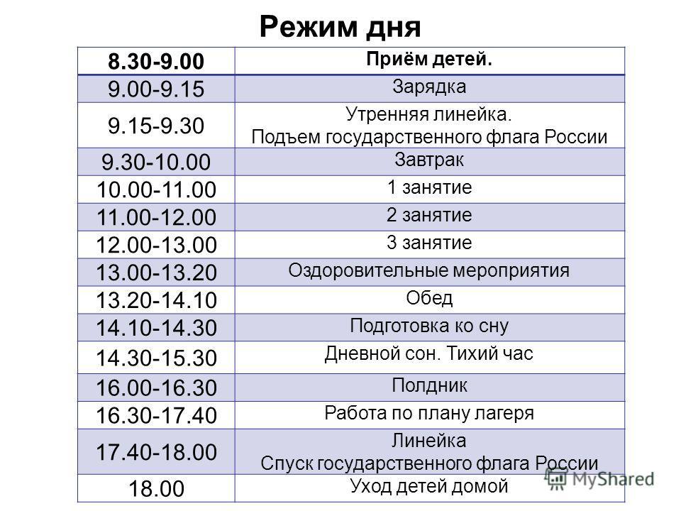 Режим дня 8.30-9.00 Приём детей. 9.00-9.15 Зарядка 9.15-9.30 Утренняя линейка. Подъем государственного флага России 9.30-10.00 Завтрак 10.00-11.00 1 занятие 11.00-12.00 2 занятие 12.00-13.00 3 занятие 13.00-13.20 Оздоровительные мероприятия 13.20-14.