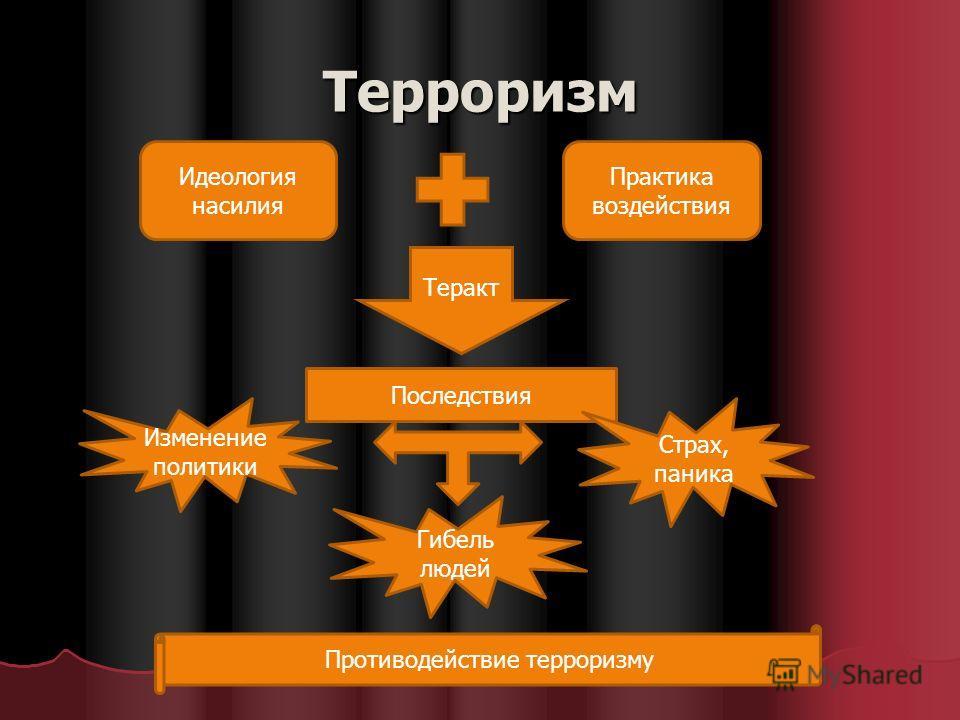 Терроризм Идеология насилия Практика воздействия Теракт Последствия Изменение политики Гибель людей Страх, паника Противодействие терроризму