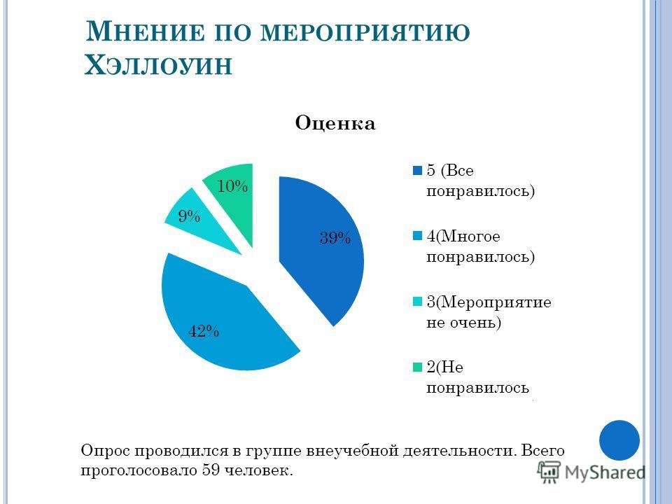 М НЕНИЕ ПО МЕРОПРИЯТИЮ Х ЭЛЛОУИН Опрос проводился в группе внеучебной деятельности. Всего проголосовало 59 человек.