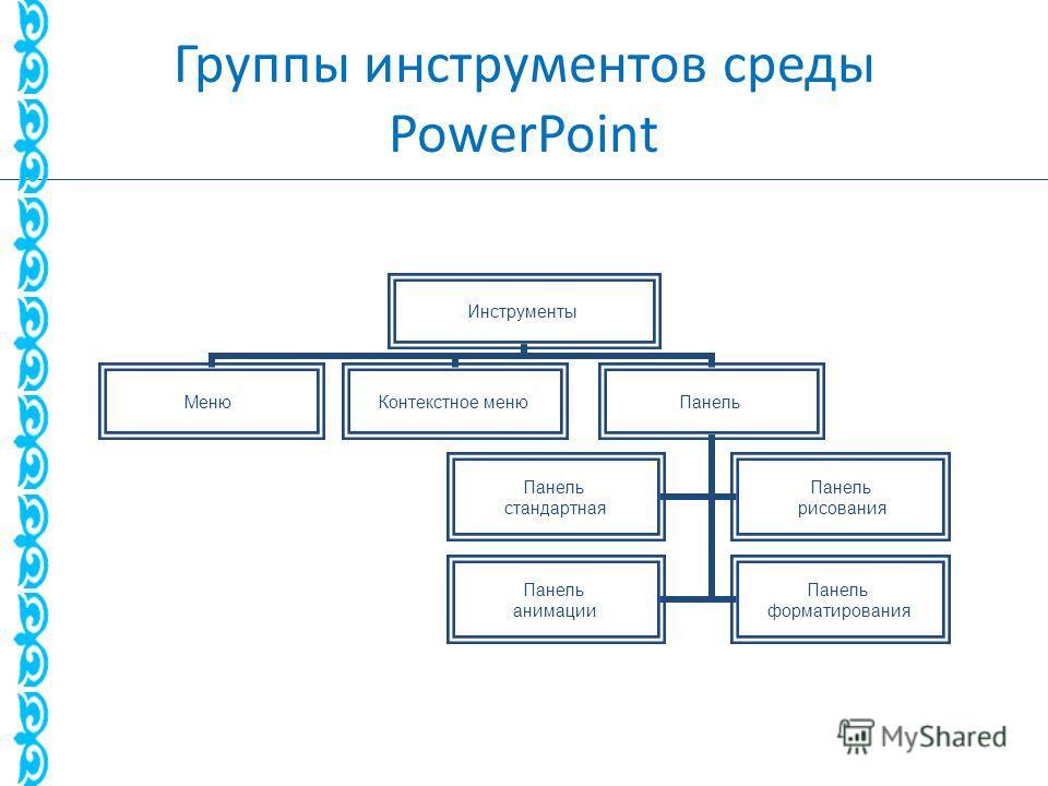 Группы инструментов среды PowerPoint Инструменты Меню Контекстное меню Панель стандартная Панель рисования Панель анимации Панель форматирования