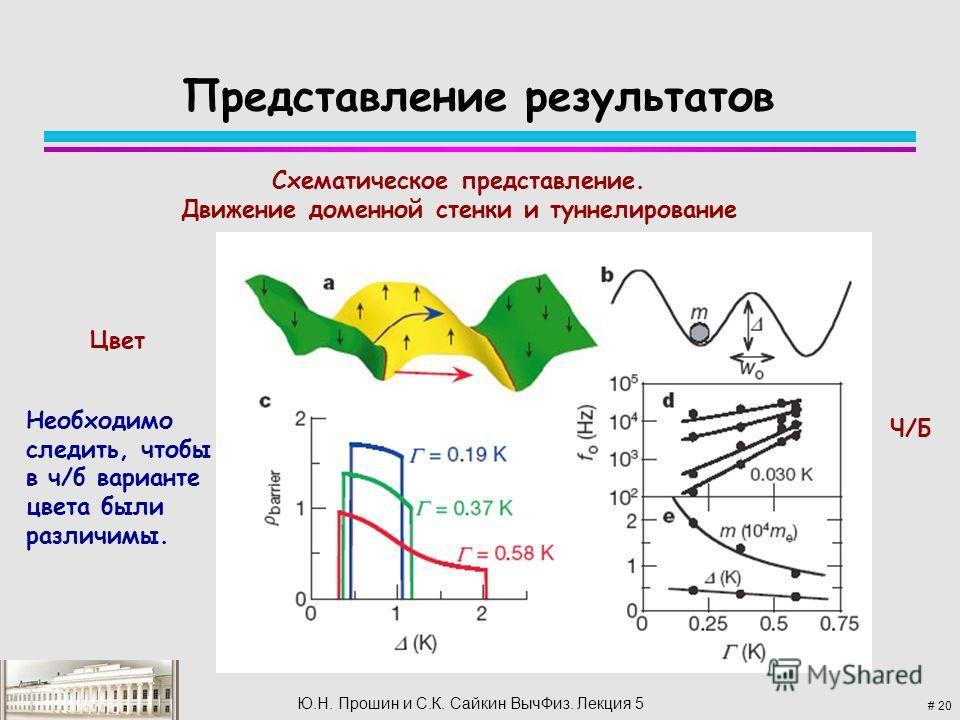# 20 Ю.Н. Прошин и С.К. Сайкин Выч Физ. Лекция 5 Представление результатов Схематическое представление. Движение доменной стенки и туннелирование Цвет Ч/БЧ/Б Необходимо следить, чтобы в ч/б варианте цвета были различимы.