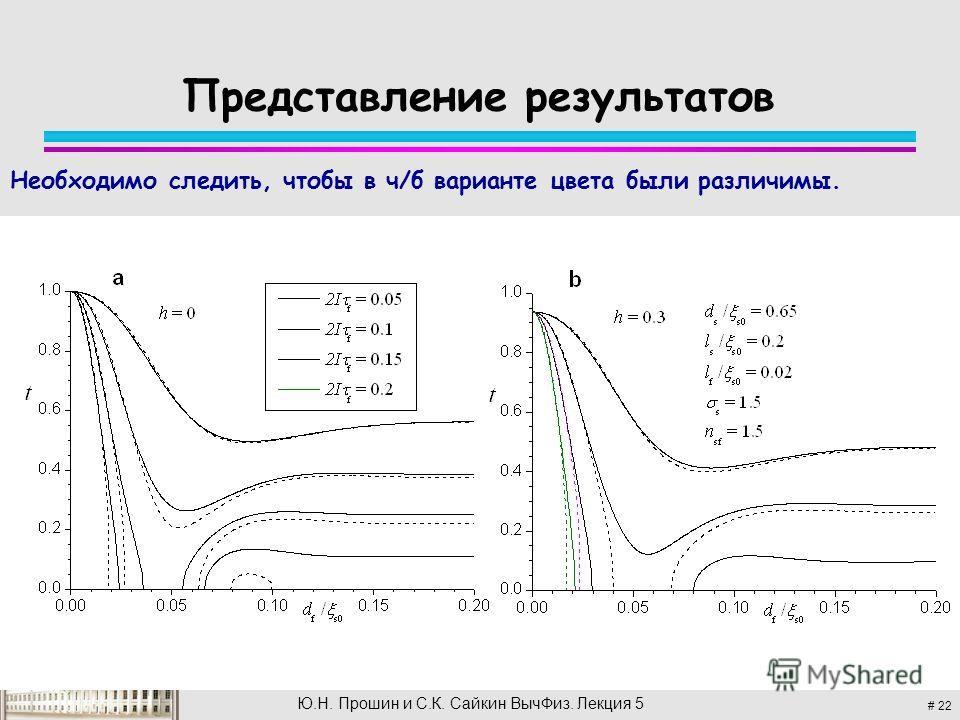 # 22 Ю.Н. Прошин и С.К. Сайкин Выч Физ. Лекция 5 Представление результатов Необходимо следить, чтобы в ч/б варианте цвета были различимы.