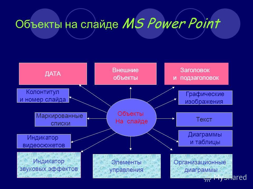 Объекты на слайде MS Power Point Объекты На слайде ДАТА Внешние объекты Заголовок и подзаголовок Колонтитул и номер слайда Графические изображения Маркированные списки Текст Элементы управления Индикатор звуковых эффектов Организационные диаграммы Ин