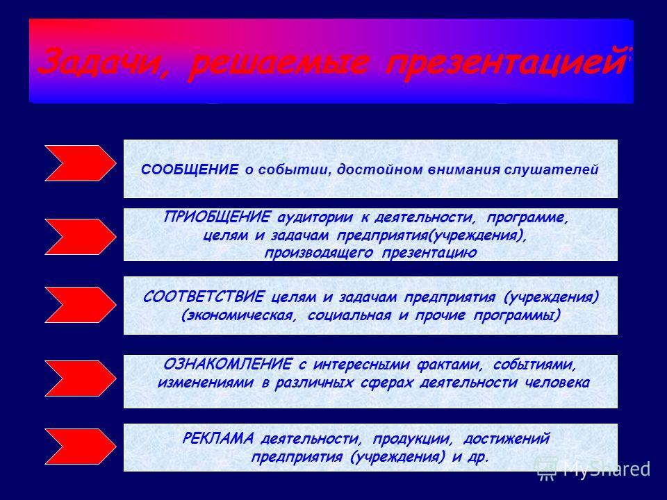 Задачи, решаемые презентацией СООБЩЕНИЕ о событии, достойном внимания слушателей ПРИОБЩЕНИЕ аудитории к деятельности, программе, целям и задачам предприятия(учреждения), производящего презентацию СООТВЕТСТВИЕ целям и задачам предприятия (учреждения)