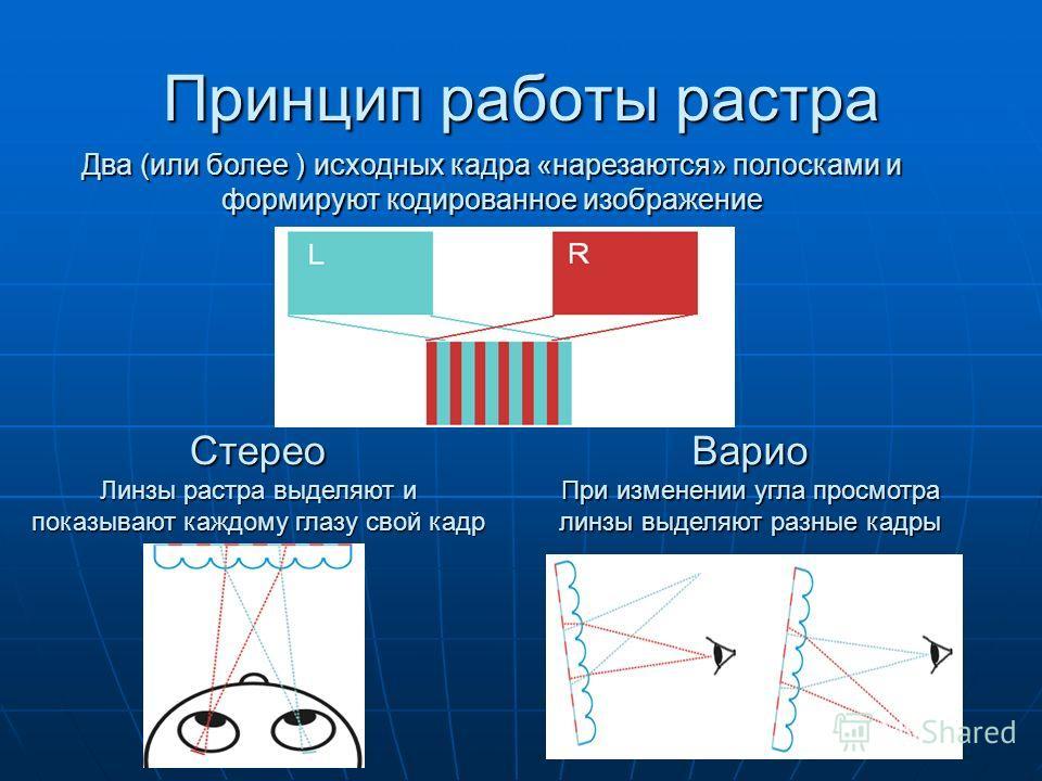 Принцип работы растра Варио При изменении угла просмотра линзы выделяют разные кадры Стерео Линзы растра выделяют и показывают каждому глазу свой кадр Два (или более ) исходных кадра «нарезаются» полосками и формируют кодированное изображение