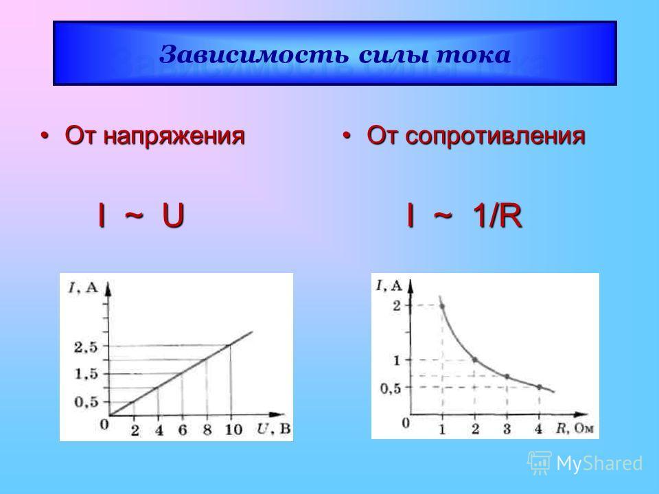 Зависимость силы тока От напряжения От напряжения I ~ U I ~ U От сопротивления От сопротивления I ~ 1/R I ~ 1/R Зависимость силы тока