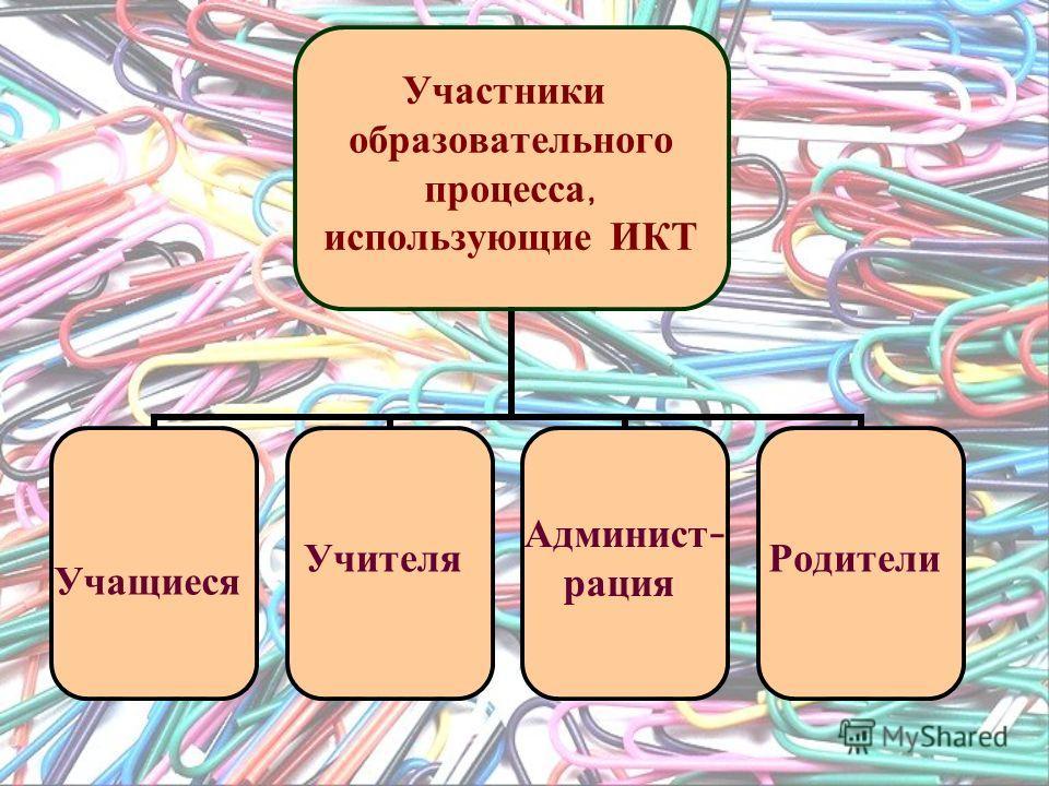 Участники образовательного процесса, использующие ИКТ Учащиеся Учителя Админист - рация Родители