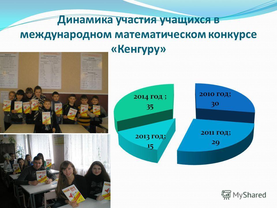 Динамика участия учащихся в международном математическом конкурсе «Кенгуру»