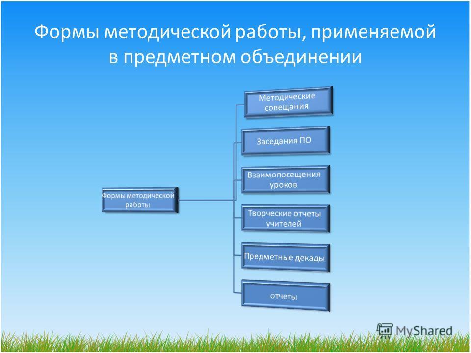 Формы методической работы, применяемой в предметном объединении
