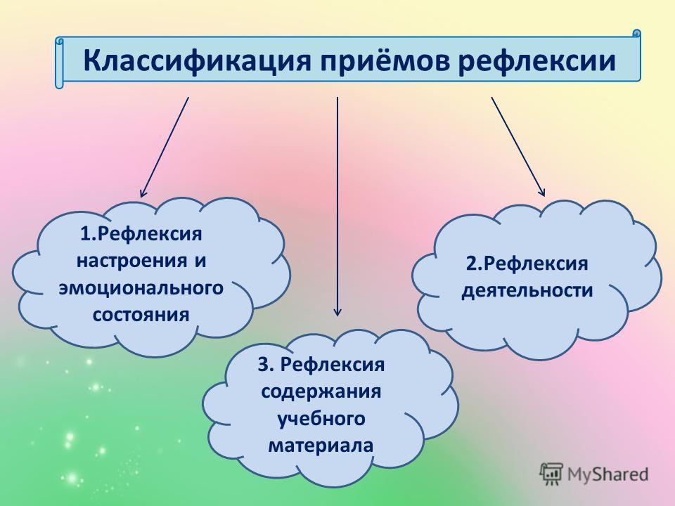 Классификация приёмов рефлексии 1. Рефлексия настроения и эмоционального состояния 2. Рефлексия деятельности 3. Рефлексия содержания учебного материала