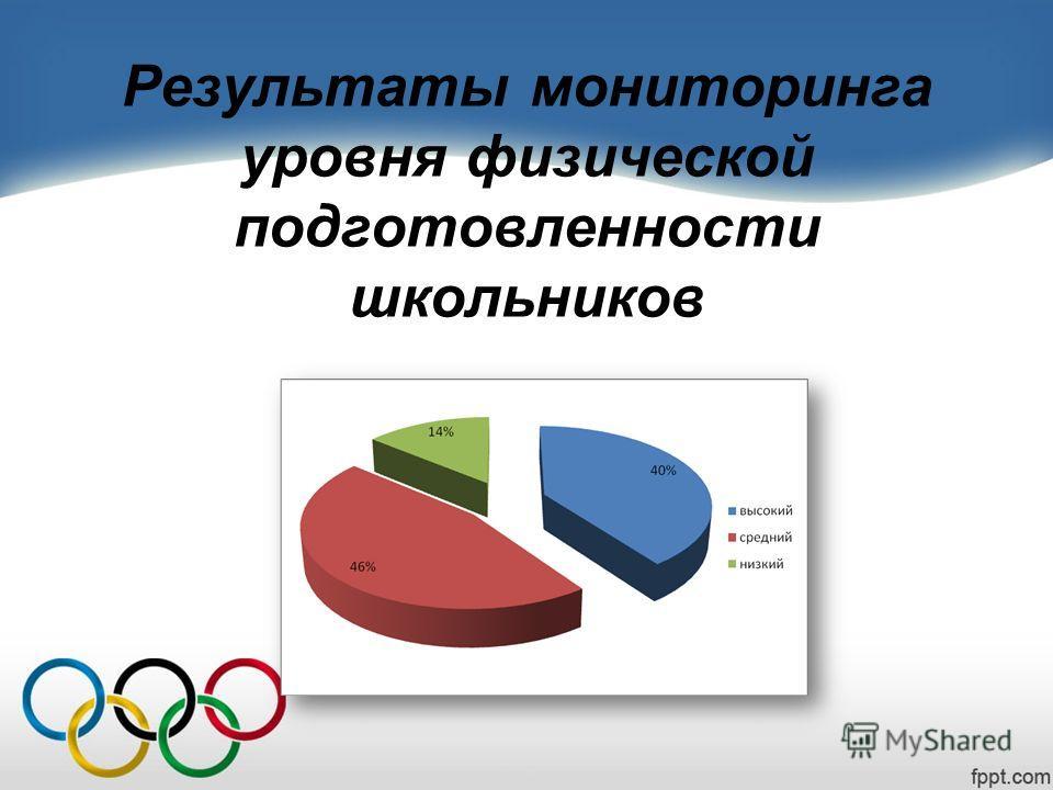 Результаты мониторинга уровня физической подготовленности школьников