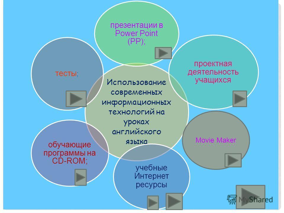 Использование современных информационных технологий на уроках английского языка презентации в Power Point (РР); проектная деятельность учащихся учебные Интернет ресурсы обучающие программы на CD-ROM; тесты ; Movie Maker