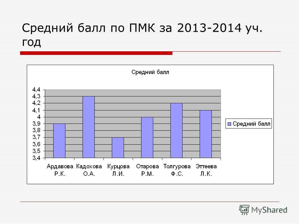 Средний балл по ПМК за 2013-2014 уч. год