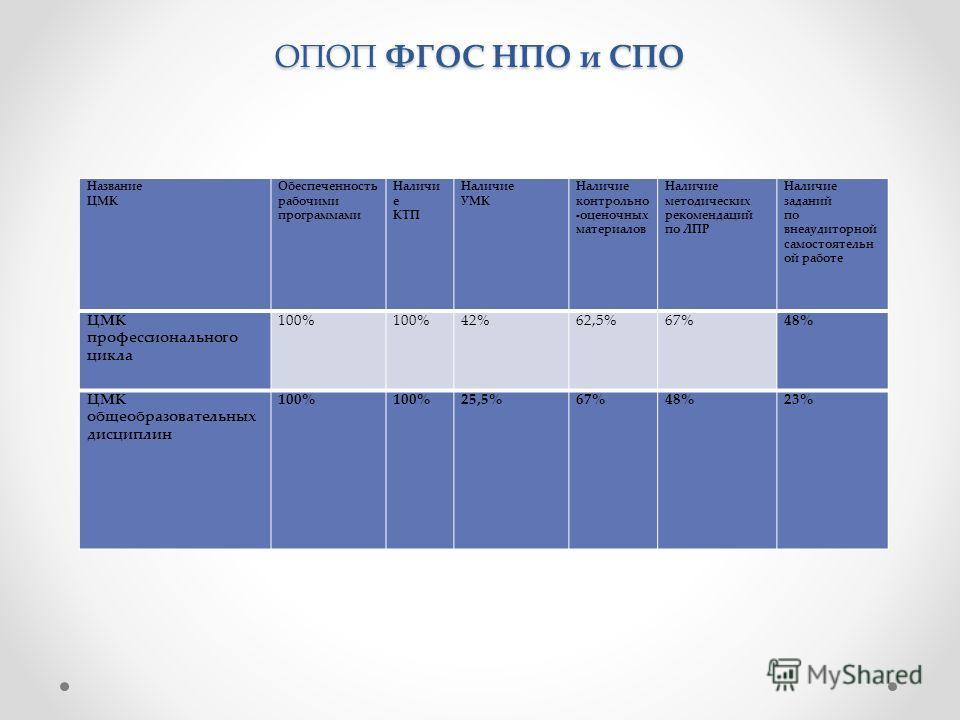 Результаты мониторинга учебно-методического обеспечения ОПОП ФГОС НПО и СПО Название ЦМК Обеспеченность рабочими программами Наличи е КТП Наличие УМК Наличие контрольно -оценочных материалов Наличие методических рекомендаций по ЛПР Наличие заданий по