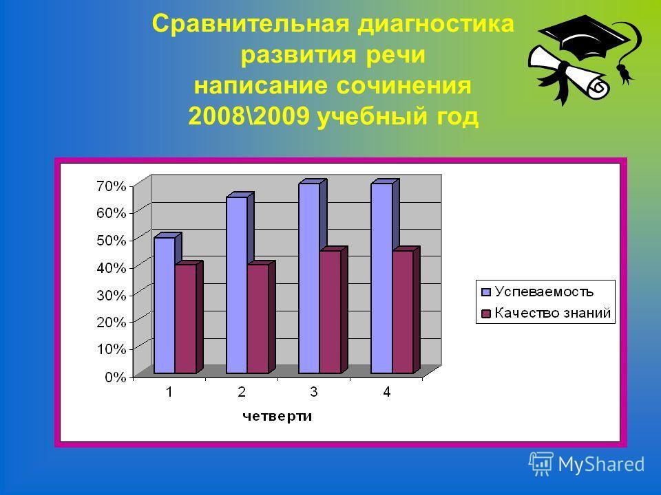 Сравнительная диагностика развития речи написание сочинения 2008\2009 учебный год