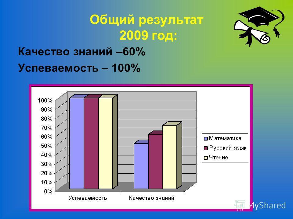 Общий результат 2009 год: Качество знаний –60% Успеваемость – 100%