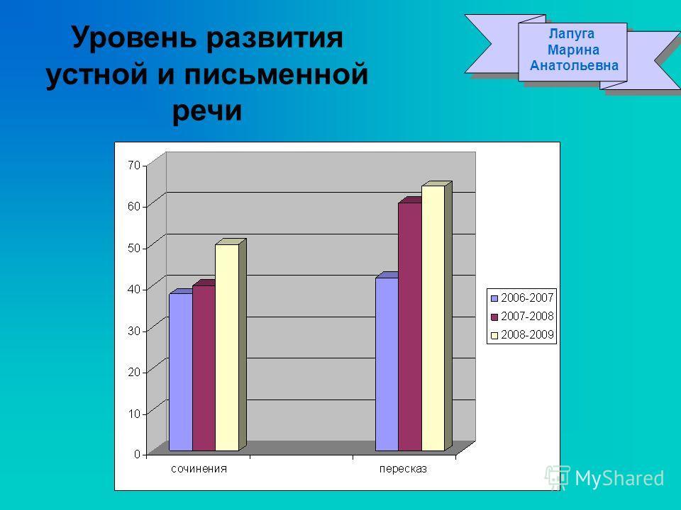 Уровень развития устной и письменной речи Лапуга Марина Анатольевна Лапуга Марина Анатольевна
