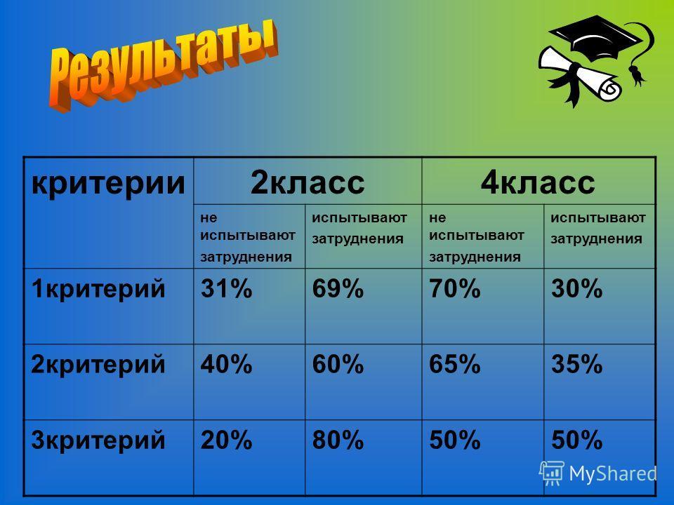 критерии 2 класс 4 класс не испытывают затруднения испытывают затруднения не испытывают затруднения испытывают затруднения 1 критерий 31%69%70%30% 2 критерий 40%60%65%35% 3 критерий 20%80%50%