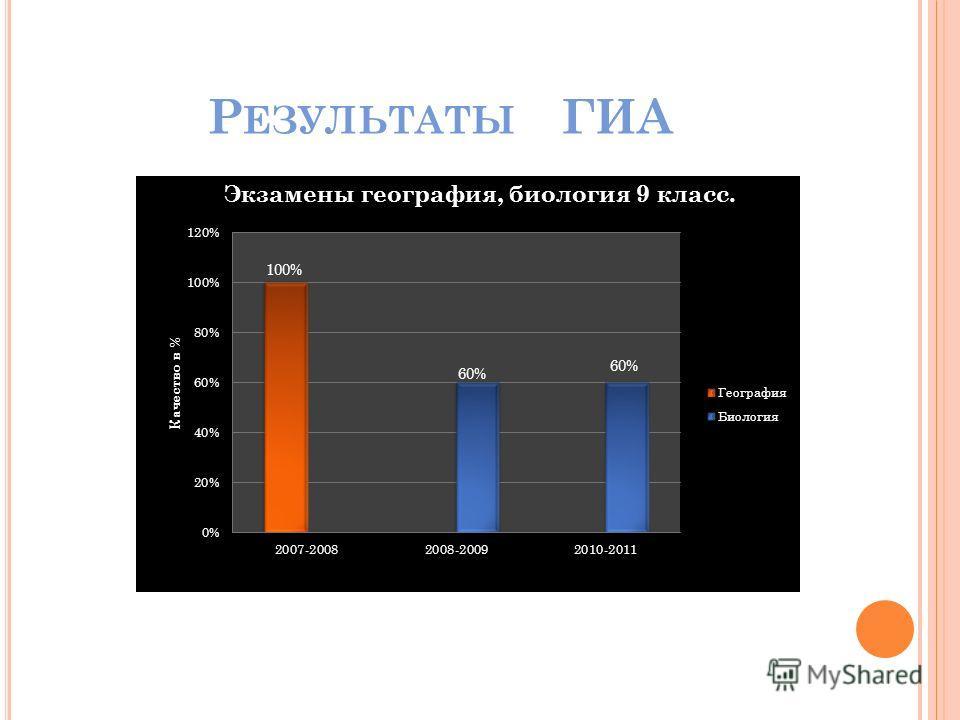 Р ЕЗУЛЬТАТЫ ГИА 60%