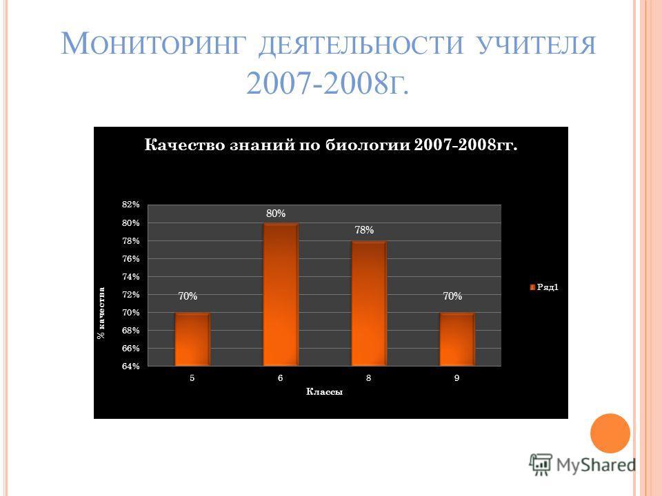 М ОНИТОРИНГ ДЕЯТЕЛЬНОСТИ УЧИТЕЛЯ 2007-2008 Г.