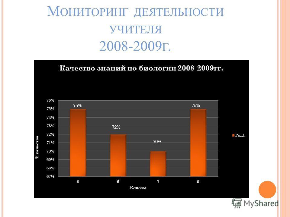 М ОНИТОРИНГ ДЕЯТЕЛЬНОСТИ УЧИТЕЛЯ 2008-2009 Г.