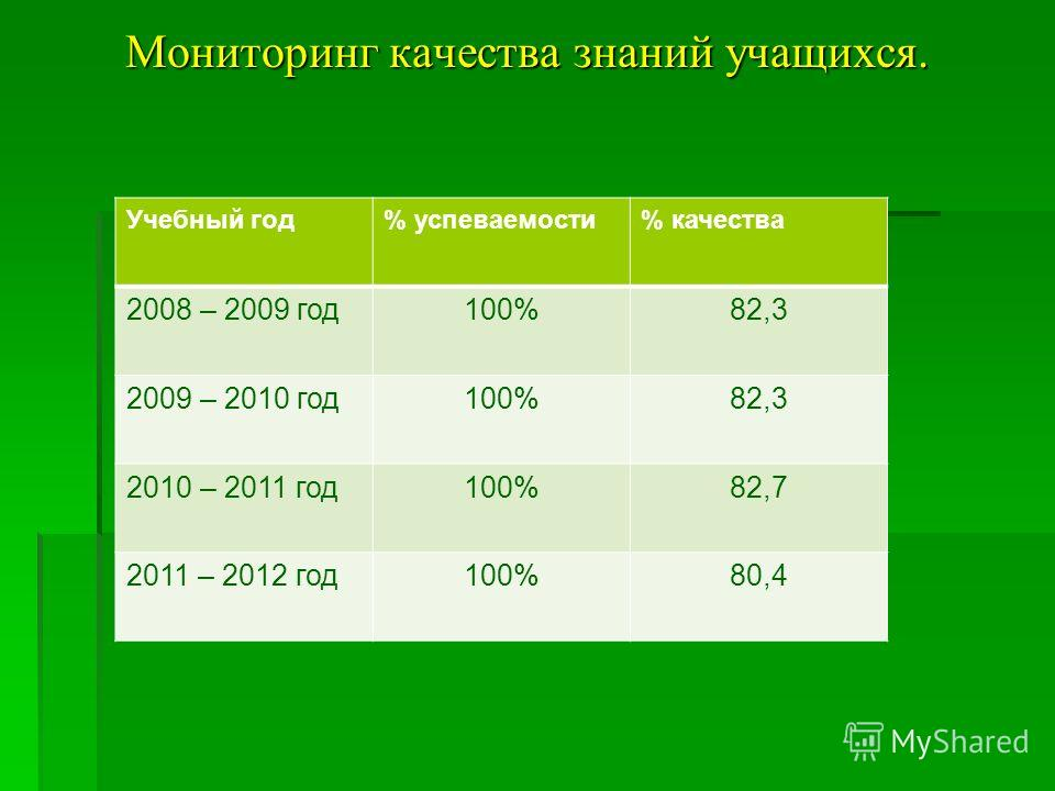 Мониторинг качества знаний учащихся. Учебный год% успеваемости% качества 2008 – 2009 год 100%82,3 2009 – 2010 год 100%82,3 2010 – 2011 год 100%82,7 2011 – 2012 год 100%80,4