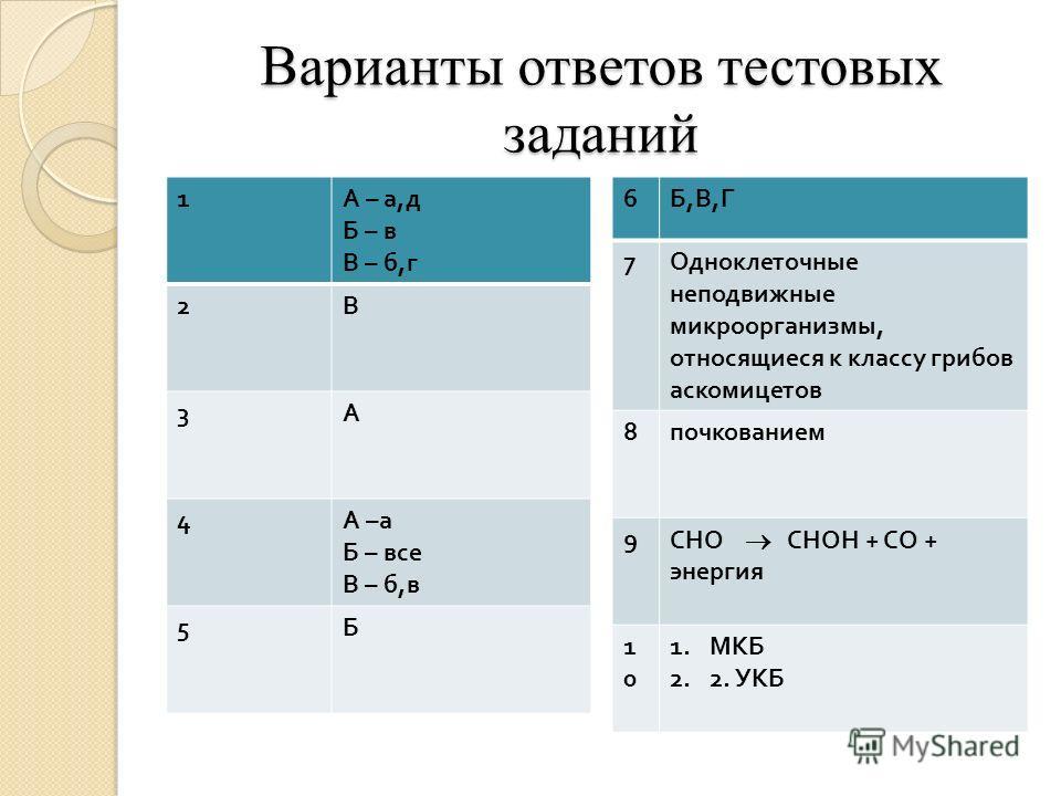 Варианты ответов тестовых заданий 6 Б,В,ГБ,В,Г 7 Одноклеточные неподвижные микроорганизмы, относящиеся к классу грибов аскомицетов 8 почкованием 9 СНО СНОН + СО + энергия 1010 1. МКБ 2. 2. УКБ 1 А – а, д Б – в В – б, г 2 В 3 А 4 А – а Б – все В – б,