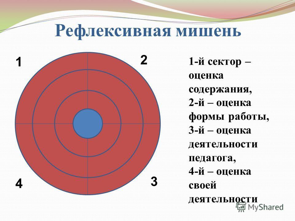 Рефлексивная мишень 1-й сектор – оценка содержания, 2-й – оценка формы работы, 3-й – оценка деятельности педагога, 4-й – оценка своей деятельности 1 2 3 4