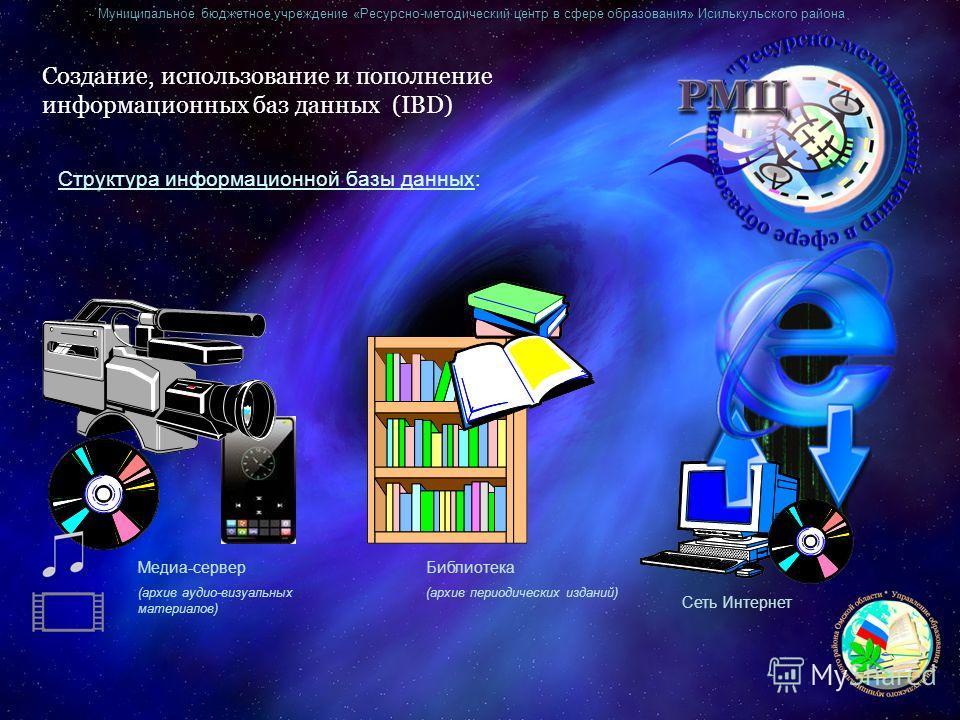 Муниципальное бюджетное учреждение «Ресурсно-методический центр в сфере образования» Исилькульского района Создание, использование и пополнение информационных баз данных (IBD) Структура информационной базы данных: Библиотека (архив периодических изда