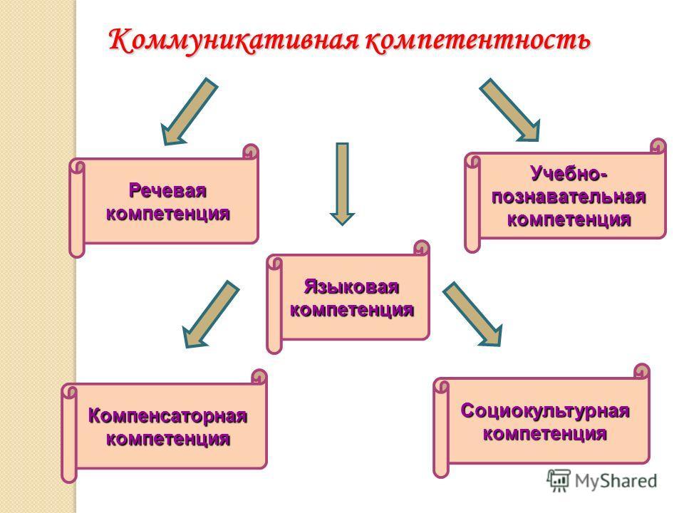 Коммуникативная компетентность Речевая компетенция Языковая компетенция Компенсаторная компетенция Учебно- познавательная компетенция Социокультурная компетенция