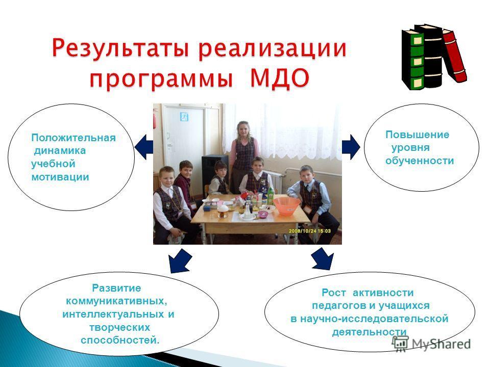 Положительная динамика учебной мотивации Повышение уровня обученности Развитие коммуникативных, интеллектуальных и творческих способностей. Рост активности педагогов и учащихся в научно-исследовательской деятельности