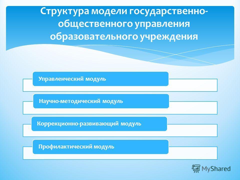 Управленческий модуль Научно-методический модуль Коррекционно-развивающий модуль Профилактический модуль Структура модели государственно- общественного управления образовательного учреждения