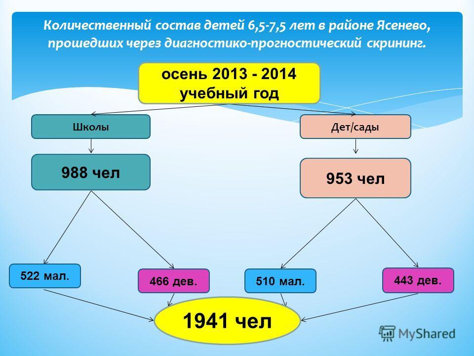 Количественный состав детей 6,5-7,5 лет в районе Ясенево, прошедших через диагностико-прогностический скрининг. Школы Дет/сады 466 дев. 443 дев. 510 мал. 1941 чел осень 2013 - 2014 учебный год 988 чел 953 чел 522 мал.