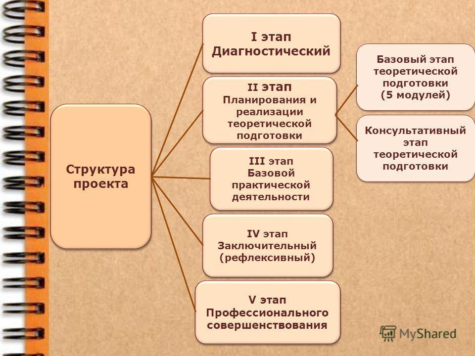 I этап Диагностический I этап Диагностический II этап Планирования и реализации теоретической подготовки II этап Планирования и реализации теоретической подготовки III этап Базовой практической деятельности III этап Базовой практической деятельности