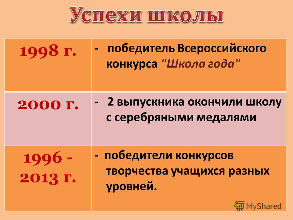 1998 г. - победитель Всероссийского конкурса Школа года 2000 г. - 2 выпускника окончили школу с серебряными медалями 1996 - 2013 г. - победители конкурсов творчества учащихся разных уровней.