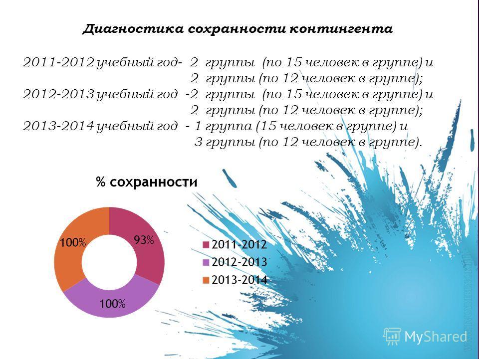 Диагностика сохранности контингента 2011-2012 учебный год- 2 группы (по 15 человек в группе) и 2 группы (по 12 человек в группе); 2012-2013 учебный год -2 группы (по 15 человек в группе) и 2 группы (по 12 человек в группе); 2013-2014 учебный год - 1